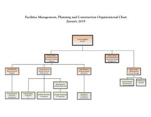 Free Download PDF Books, Basic Construction Organizational Chart Template