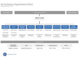 Free Download PDF Books, Basic Non Profit Organizational Chart Template