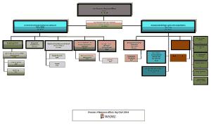 Free Download PDF Books, Business Affairs Organizational Chart Template