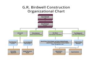 Formal Construction Organizational Chart Sample Template