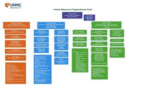 Human Resources Employee Organizational Chart Template