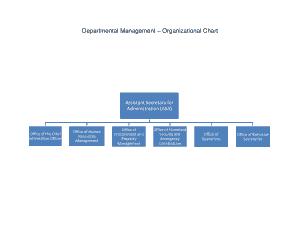 Free Download PDF Books, Departmental Organisation Chart Sample Template